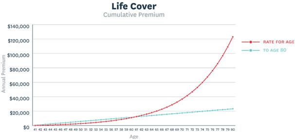 life-cover-cumulative